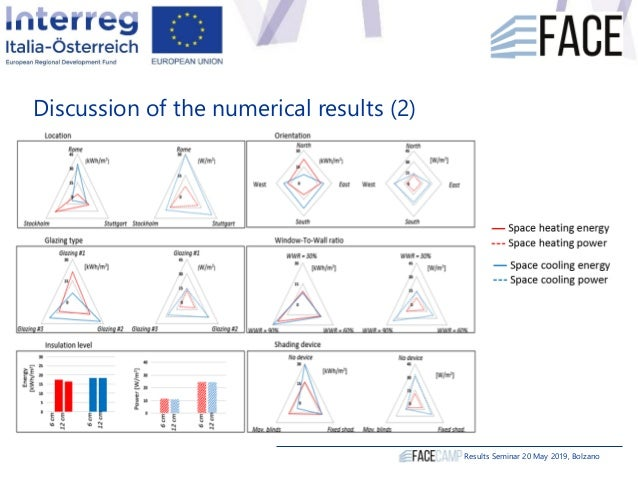 Discussion of the numerical results (2) Results Seminar 20 May 2019, Bolzano