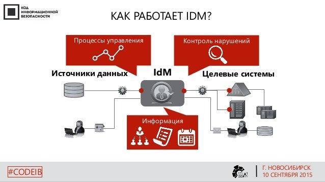 КАК РАБОТАЕТ IDM? Процессы управления Контроль нарушений IdM IdM Целевые системыИсточники данных Информация Г. НОВОСИБИРСК...