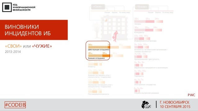 ВИНОВНИКИ ИНЦИДЕНТОВ ИБ 2013-2014 PWC «СВОИ» или «ЧУЖИЕ» Г. НОВОСИБИРСК 10 СЕНТЯБРЯ 2015#CODEIB