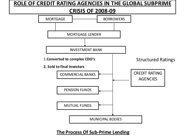 credit rating process of crisil Crisil sees huge improvement in india inc's a salubrious impact on their ratings, going by crisil's credit that the process of resolution and.