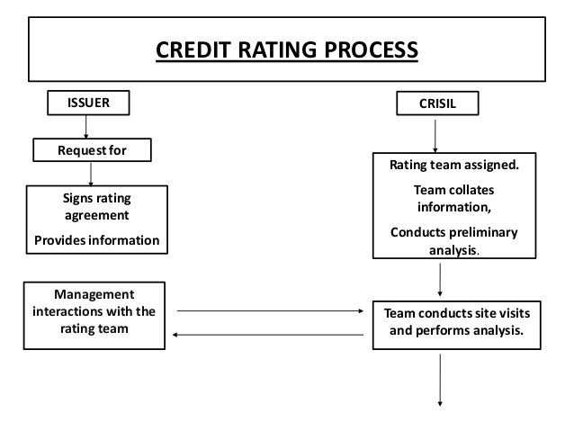 credit rating process of crisil How the rating process works: -crisil receives the completed application form -crisil's representatives visit the company -crisil's analysts have a short discussion with the management of the company-crisil prepares a rating report, assigns a rating and sends the copy of the report to the company and nsic.