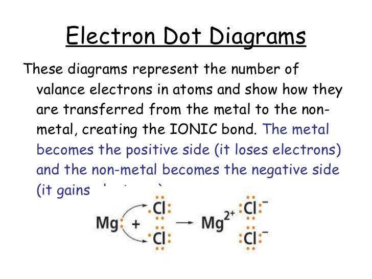 electron dot diagram for co dot diagram element chlorine #12