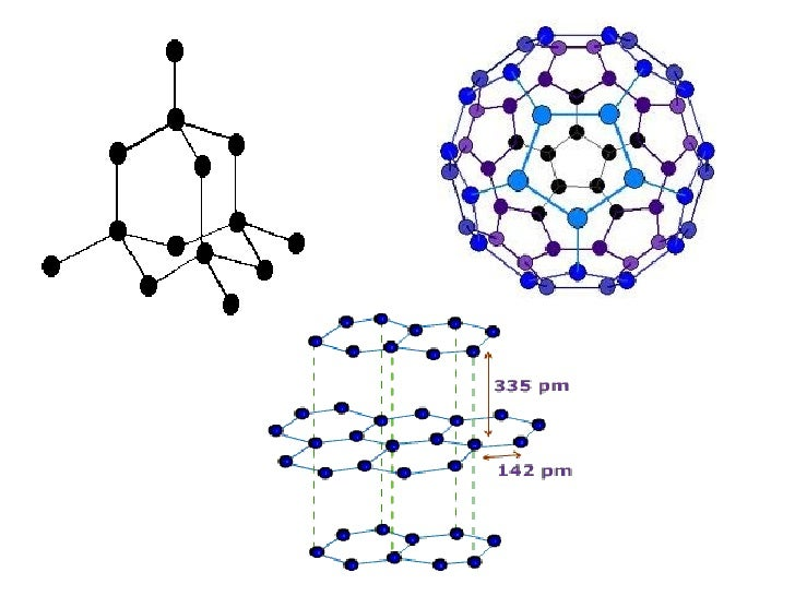 Each carbon in a diamond crystalis bonded to four other carbon            •Fullerene -These are small molecules ofatoms ma...