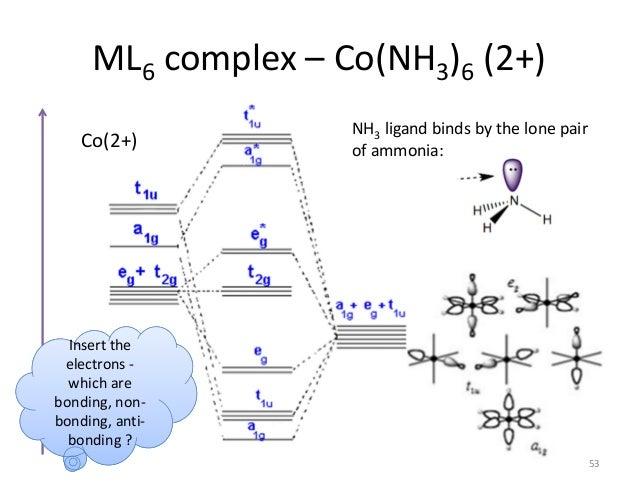 Bonding Theories In Chemistry