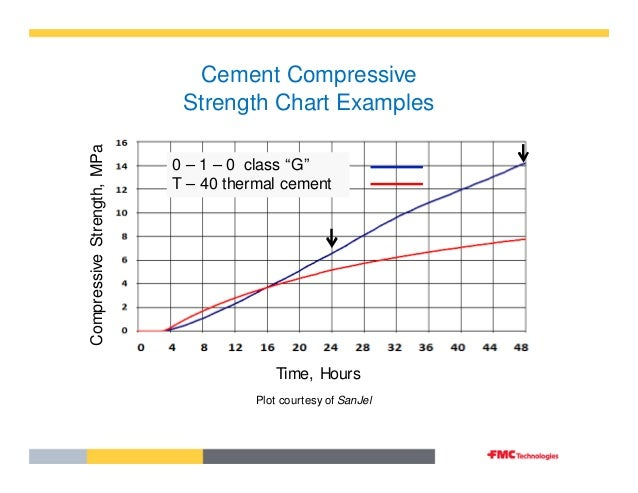 compressive strength changes with salinity The rate of strength gain 56 5% 10% 15% 20% 30% control in fresh water ceramic concrete cube is day slow, as compared to the salt water ceramic s concrete cubes, which at 7 days has attained average compressive stress in n/mm2 almost 65% of its final compressive strength.