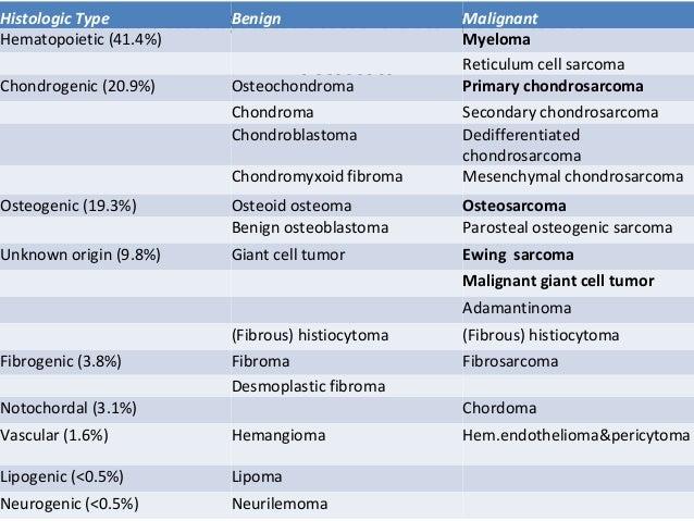 Bone tumors pre management Slide 3