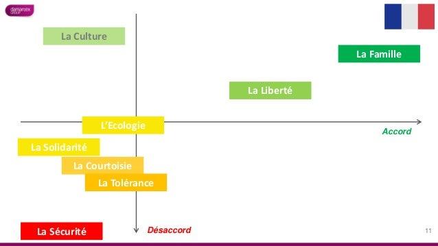 Accord La Famille La Liberté La Solidarité La Culture L'Ecologie La Courtoisie La Tolérance La Sécurité Désaccord 11
