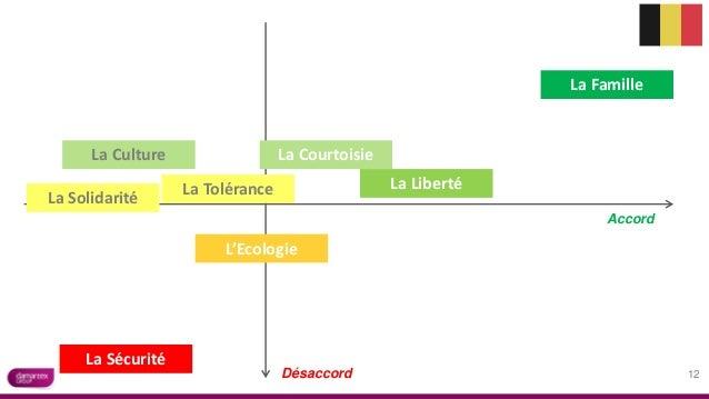 Accord La Famille La Liberté La Solidarité La Culture L'Ecologie La Courtoisie La Tolérance Désaccord La Sécurité 12