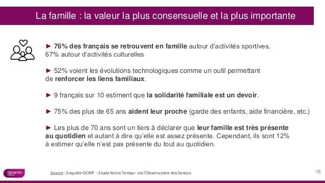 ► 76% des français se retrouvent en famille autour d'activités sportives, 67% autour d'activités culturelles ► 52% voient ...