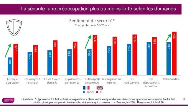 40% 52% 56% 58% 59% 65% 70% 74% 74% 70% 68% 78% 75% 90% 86% 91% 85% 97% Le risque d'agression Les voyages à l'étranger Le ...
