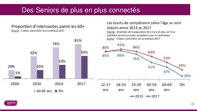Des Seniors de plus en plus connectés 26 20% 52% 73% 81% 5% 20% 32% 53% 2006 2010 2014 2017 Proportion d'internautes parmi...