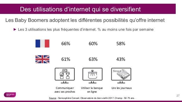 Des utilisations d'internet qui se diversifient 27 Les Baby Boomers adoptent les différentes possibilités qu'offre interne...