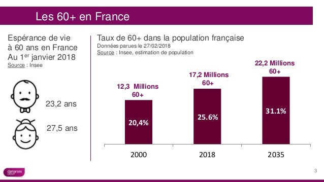 Les 60+ en France Espérance de vie à 60 ans en France Au 1er janvier 2018 Source : Insee 23,2 ans 27,5 ans Taux de 60+ dan...