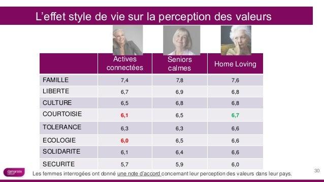 Actives connectées Seniors calmes Home Loving FAMILLE 7,4 7,8 7,6 LIBERTE 6,7 6,9 6,8 CULTURE 6,5 6,8 6,8 COURTOISIE 6,1 6...