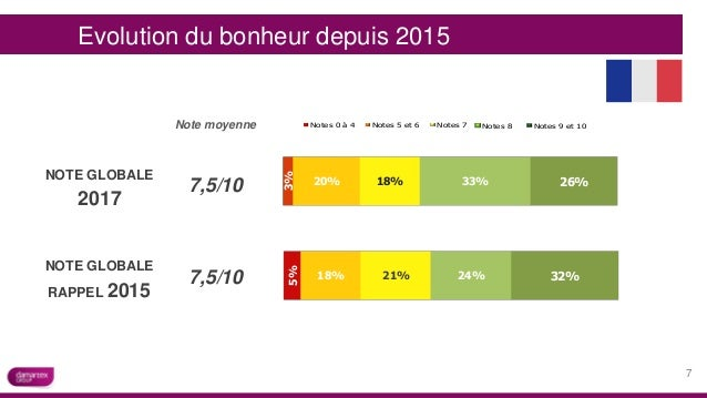 21%18% 5% 24% 32% NOTE GLOBALE 2017 18%20% 3% 33% 26% Note moyenne 7,5/10 -100% -50% 0% 50% 100% 24% 14% 14% 11% 3% 3% 31%...