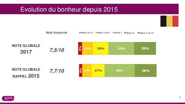 20%14% 5% 33% 28% 7,5/10 7,7/10 17%12% 4% 39% 28% Evolution du bonheur depuis 2015 Note moyenne -100% -50% 0% 50% 100% 24%...