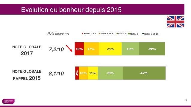 11%10% 4% 28% 47%8,1/10 25%17%10% 19% 29%7,2/10 Evolution du bonheur depuis 2015 -100% -50% 0% 50% 100% 24% 14% 14% 11% 3%...