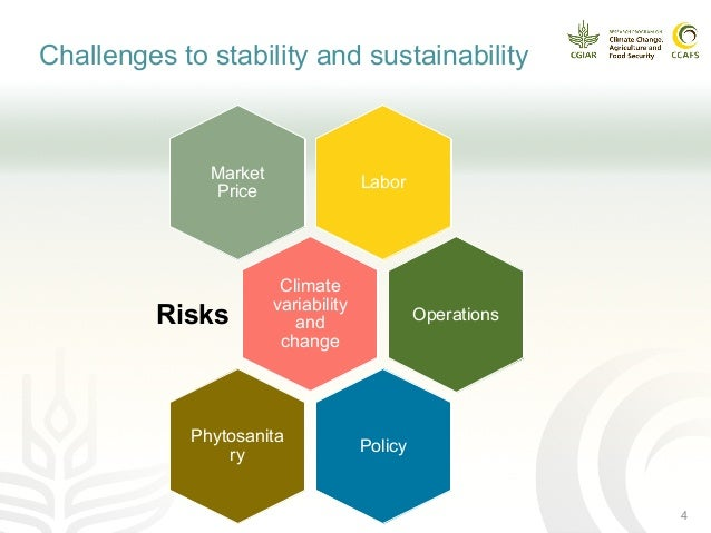 the effects of the progress of sustainability science on agriculture Human impacts on the biosphere and socio-ecological management  especially science-based technology, has  how technology could contribute to a sustainable world.