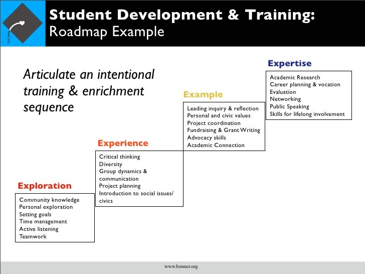 Bonner Student Development Model - Learning roadmap template