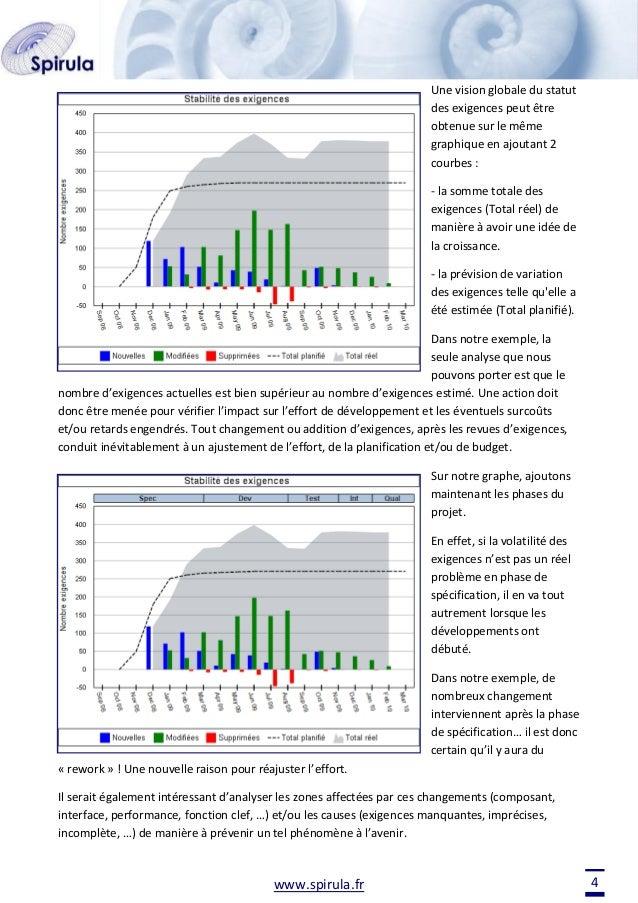 Une vision globale du statut des exigences peut être obtenue sur le même graphique en ajoutant 2 courbes : - la somme tota...