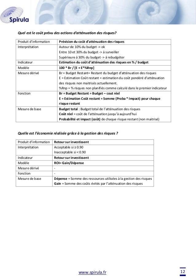 Quel est le coût prévu des actions d'atténuation des risques? Produit d'information Interprétation  Indicateur Modèle Mesu...
