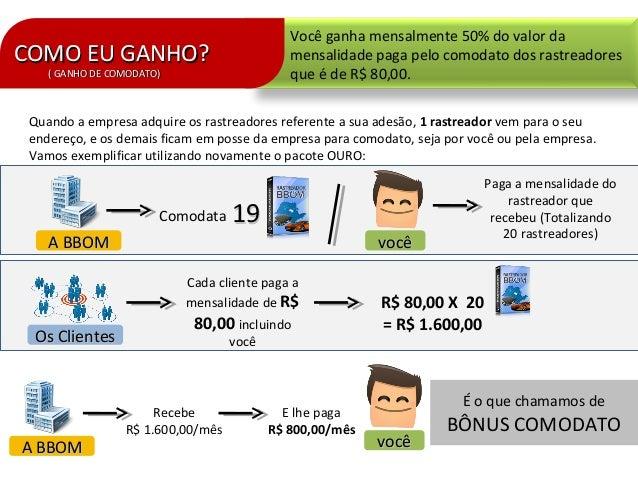 COMO EU GANHO?COMO EU GANHO?( GANHO DE COMODATO)( GANHO DE COMODATO)Você ganha mensalmente 50% do valor damensalidade paga...