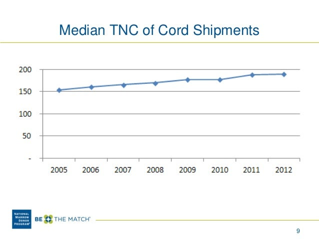 Cord Blood Banking Cost >> Expenses as an Issue Inhibiting the Use of Cord Blood Transplantation