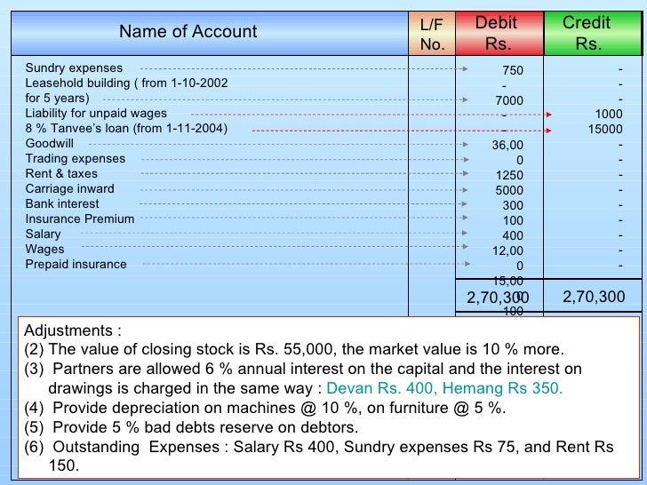 12th Standard Accounts Book