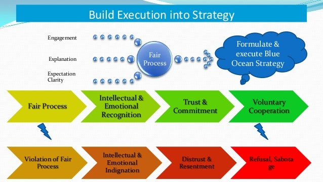blue ocean strategy review In 2005, blue ocean strategy, expanded edition: how to create uncontested market space and make the competition irrelevant, a book by.