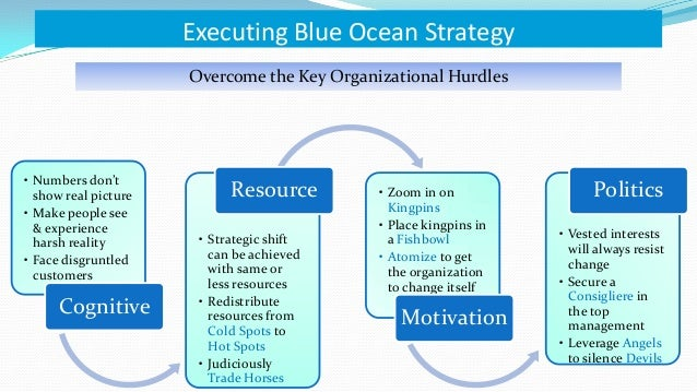 "blue ocean strategy review Despite of the fact that change in customer statistics and also review the first movers` movement""blue ocean strategy (blue ocean blue ocean strategy."