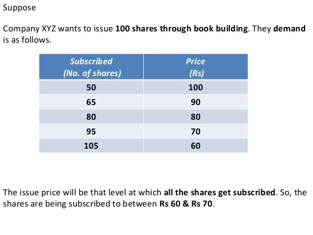Type Of Book             Building100% of the         75% of theNet Offer to        Net Offer tothe Public          the Pub...