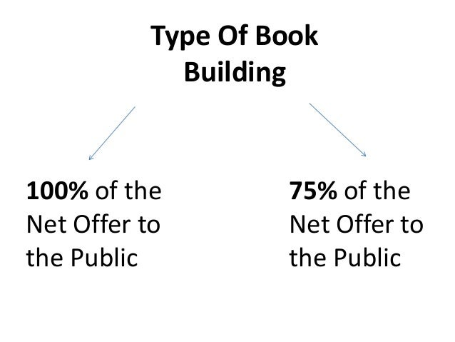 100% Net Offer                            TOTAL PUBLIC ISSUE                                      (i.e.net offer to the pu...