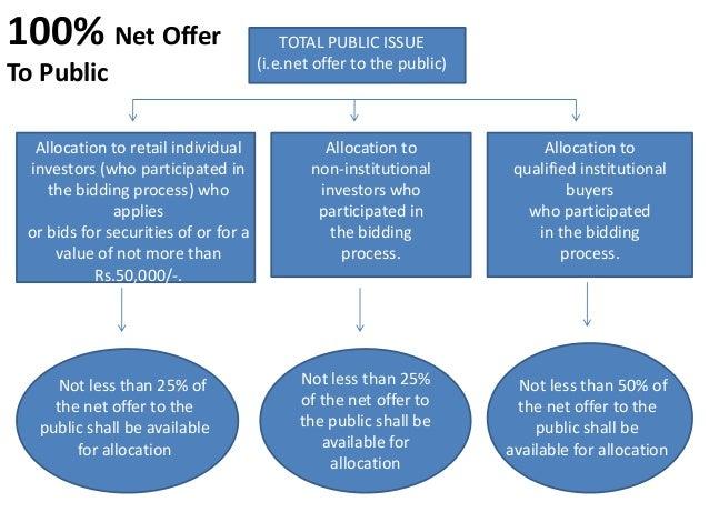 75% Net OfferTo Public                    TOTAL PUBLIC ISSUE                (i.e.net offer to the public)      BOOK       ...