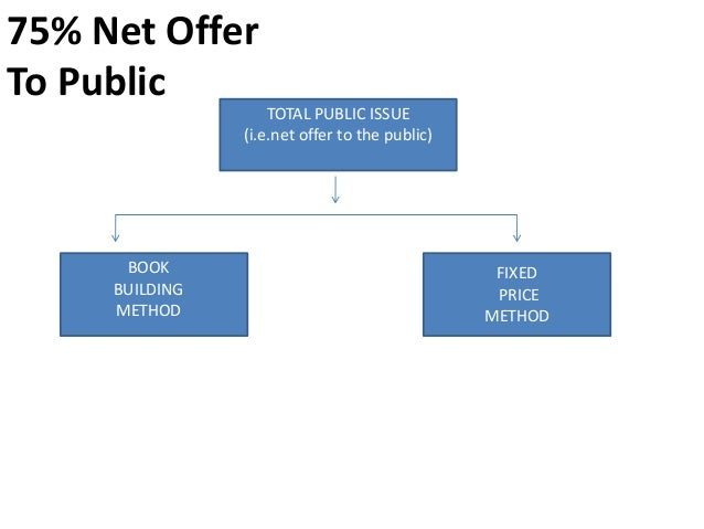 BOOK BUILDING              METHOD               75% of the public issue                  can be offered to institutional i...