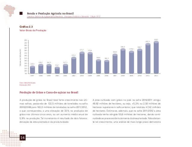 Renda e Produção Agrícola no Brasil      Comércio Exterior da Agropecuária Brasileira - Principais Produtos e Mercados - E...