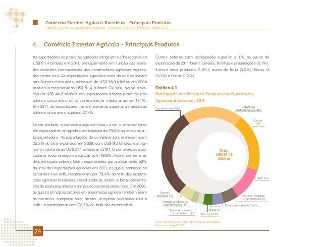 Comércio Exterior Agrícola Brasileiro - Principais Produtos       Comércio Exterior da Agropecuária Brasileira - Principai...