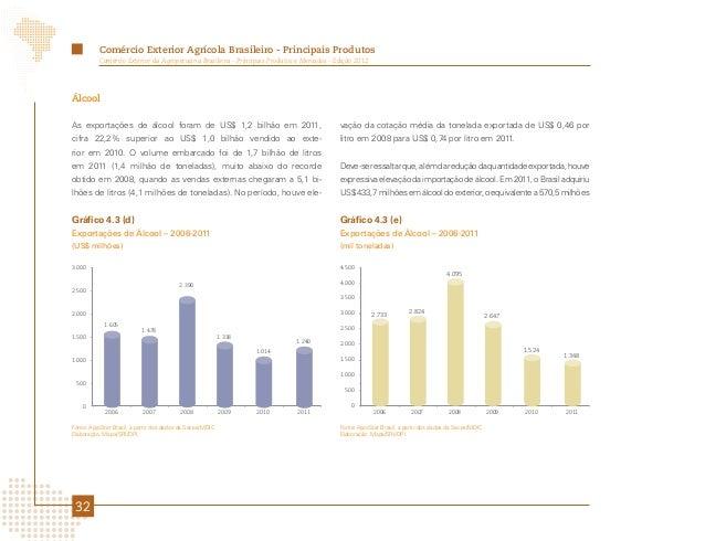 Comércio Exterior Agrícola Brasileiro - Principais Produtos          Comércio Exterior da Agropecuária Brasileira - Princi...