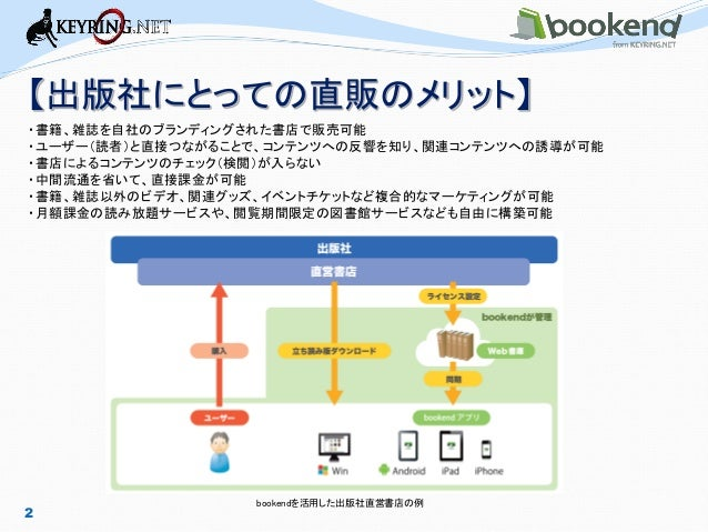 2  bookendを活用した出版社直営書店の例  【出版社にとっての直販のメリット】  ・書籍、雑誌を自社のブランディングされた書店で販売可能  ・ユーザー(読者)と直接つながることで、コンテンツへの反響を知り、関連コンテンツへの誘導が可能 ...