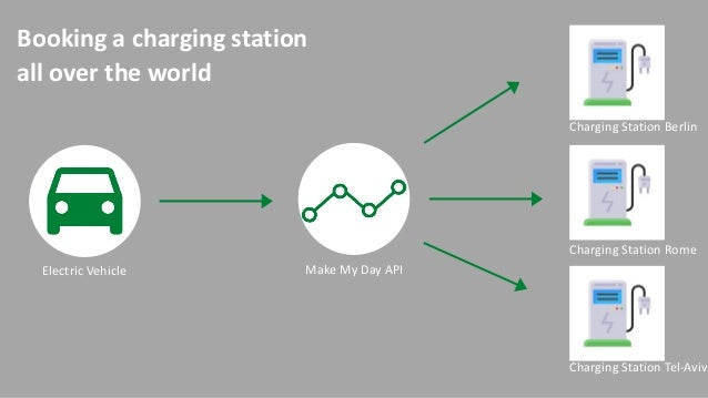 Booking a charging station all over the world Electric Vehicle Make My Day API Charging Station Berlin Charging Station Ro...