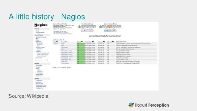 A little history - Nagios Source: Wikipedia