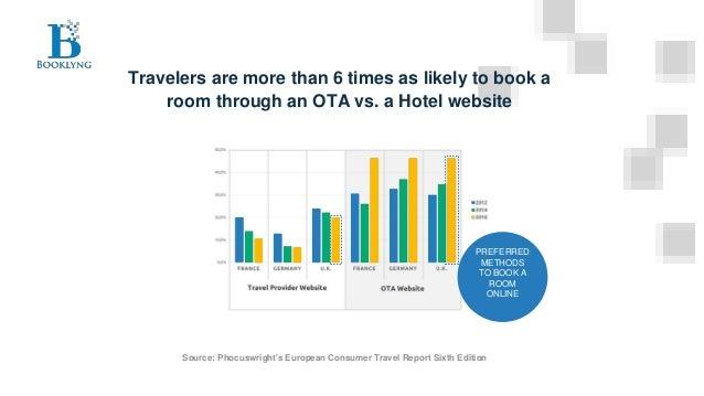 Travel Startup Booklyng Slide 2