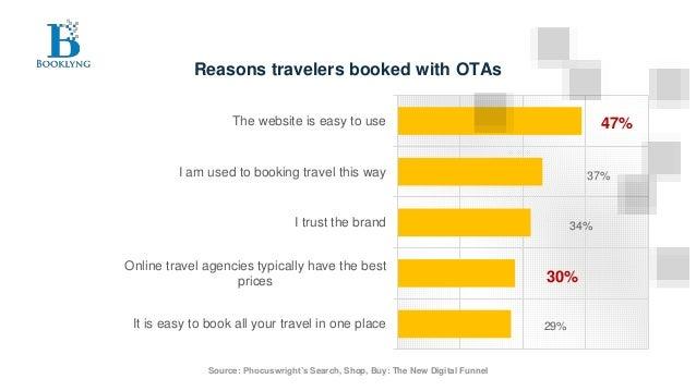 Travel Startup Booklyng Slide 3