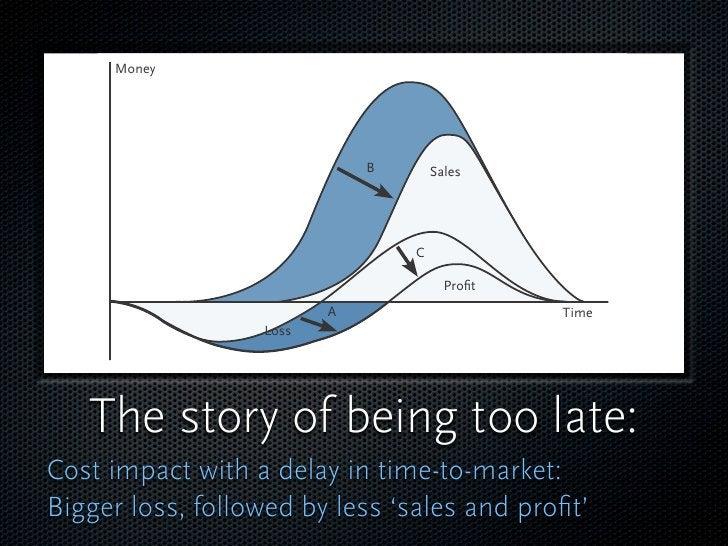 Money                                  B       Sales                                      C                               ...