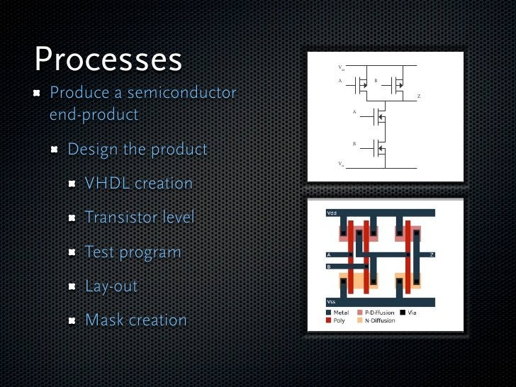 Processes                 Vdd                            A         B   Produce a semiconductor                 Z    end-pr...