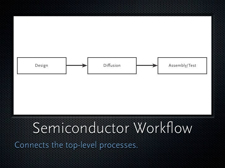 Design            Di usion     Assembly/Test         Semiconductor Workflow Connects the top-level processes.