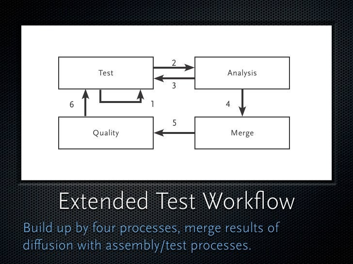 Test                  Analysis                 Quality                Merge          Extended Test Workflow Build up by fou...