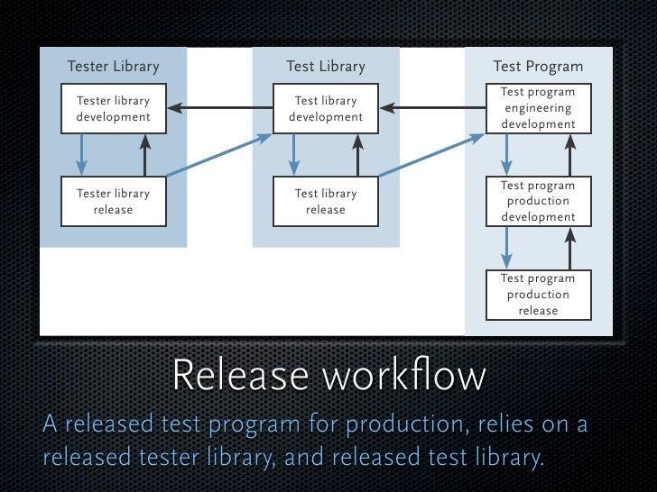 Tester Library         Test Library     Test Program                                            Test program    Tester lib...