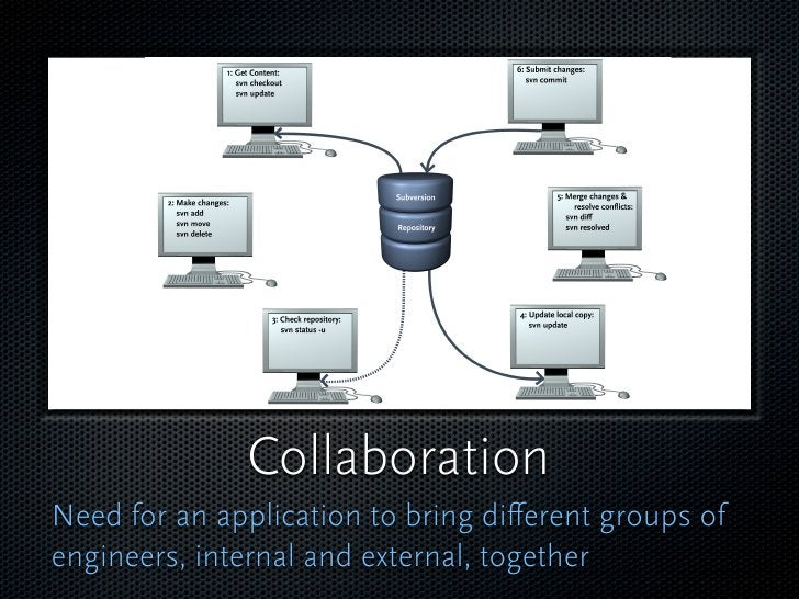 Collaboration Need for an application to bring different groups of engineers, internal and external, together