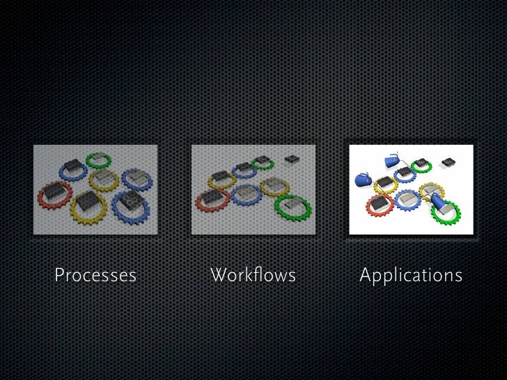 Processes   Workflows   Applications