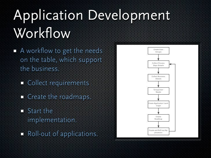 Application Development Workflow A workflow to get the needs          Create User                                       Grou...